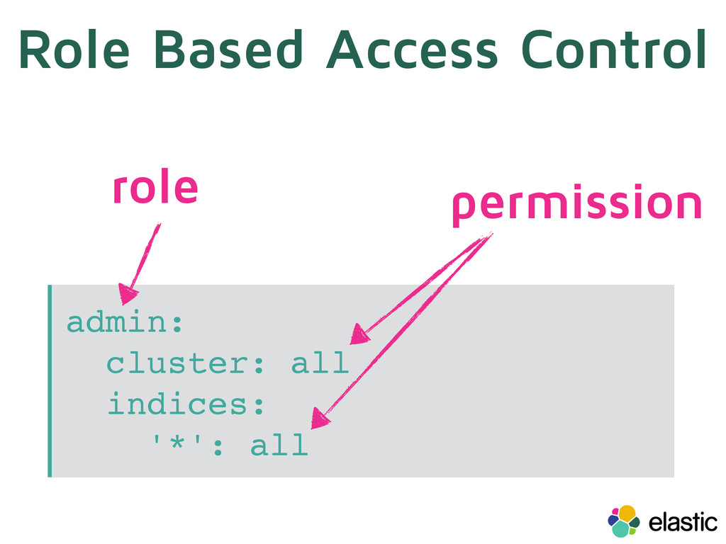 Role Based Access Control admin: cluster: all i...