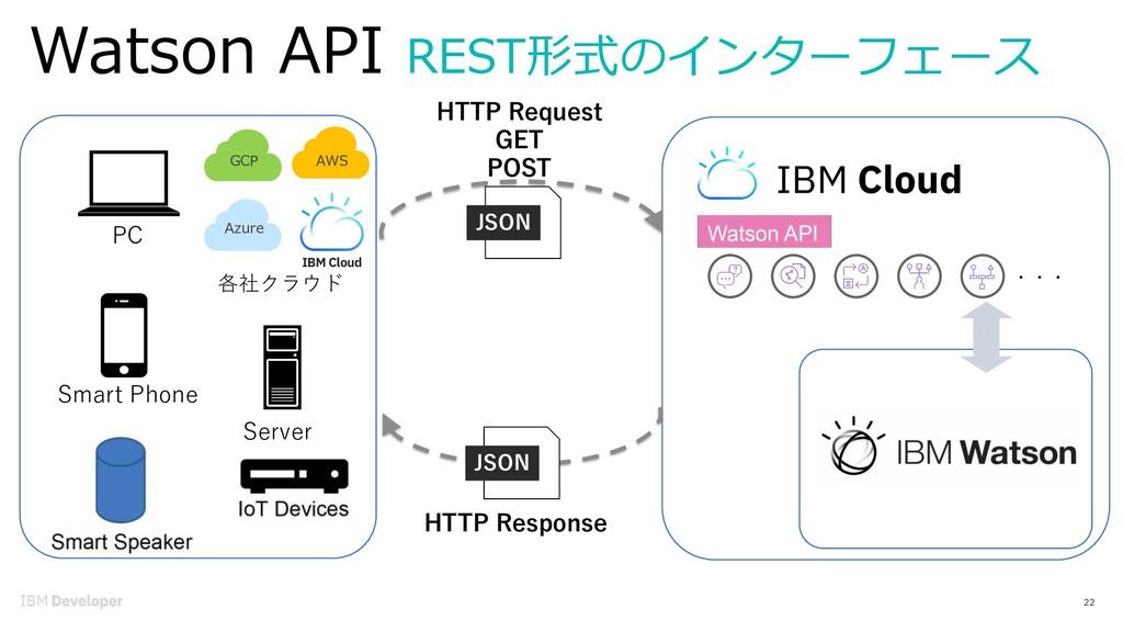 Watson API REST形式のインターフェース 22 ・・・ HTTP Request ...