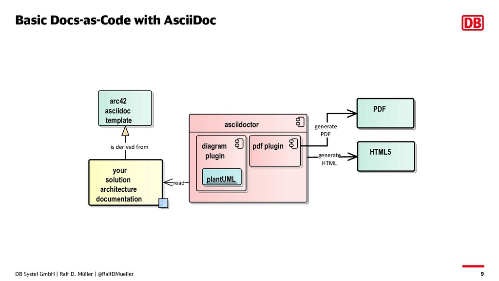Basic Docs-as-Code with AsciiDoc DB Systel GmbH...