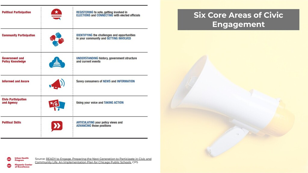 Six Core Areas of Civic Engagement Source: READ...