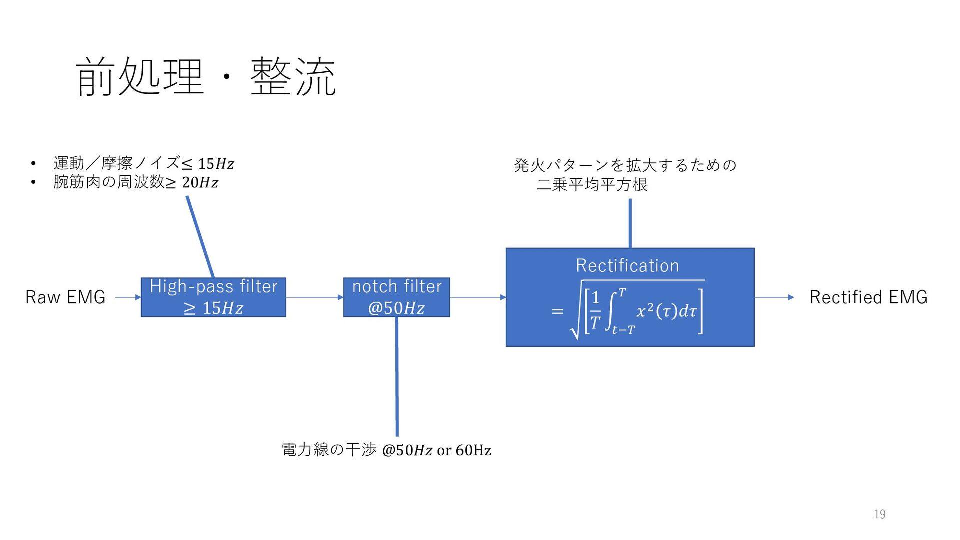 前処理・整流 19 High-pass filter ≥ 15 Rectification =...