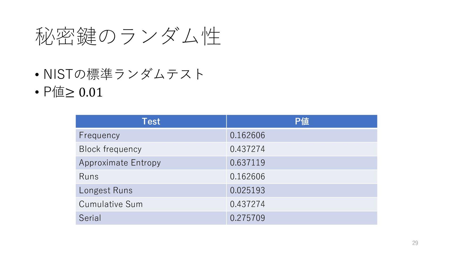 秘密鍵のランダム性 • NISTの標準ランダムテスト • P値≥ 0.01 29 Test P...