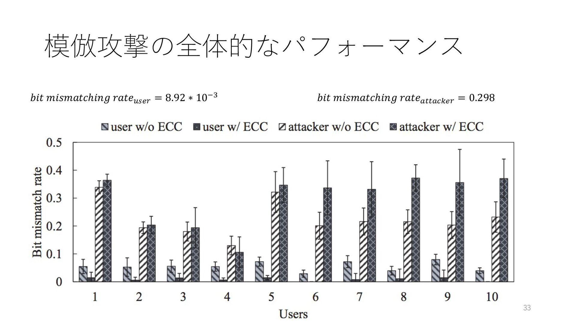 模倣攻撃の全体的なパフォーマンス 33  ℎ 7pqr = 8.92 ∗ 106u  ℎ _8...