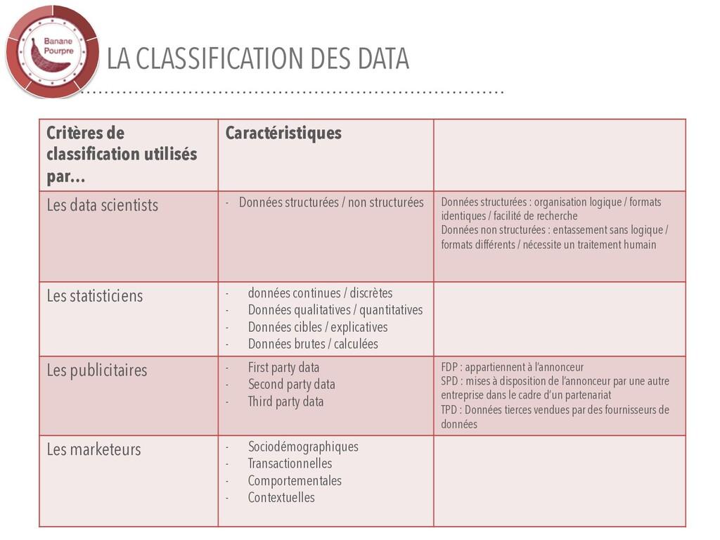 LA CLASSIFICATION DES DATA 16 Critères de class...