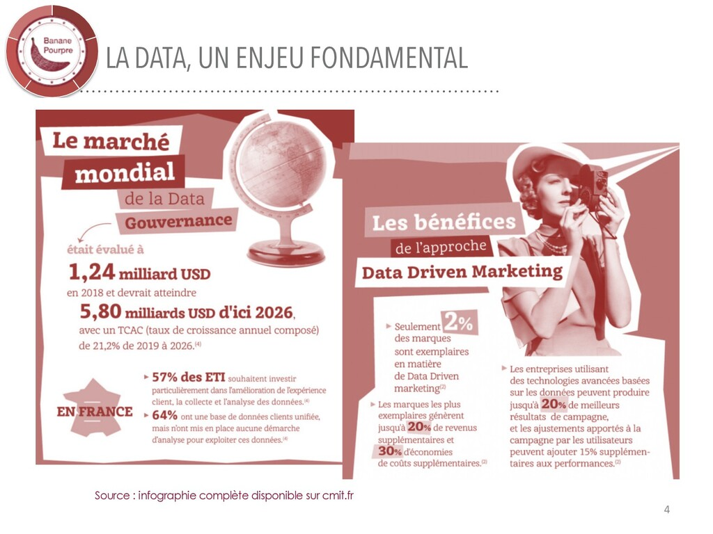 LA DATA, UN ENJEU FONDAMENTAL 4 Source : infogr...