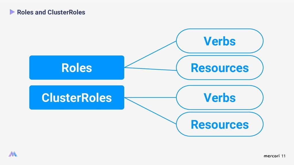 11 Roles and ClusterRoles Roles ClusterRoles Ve...