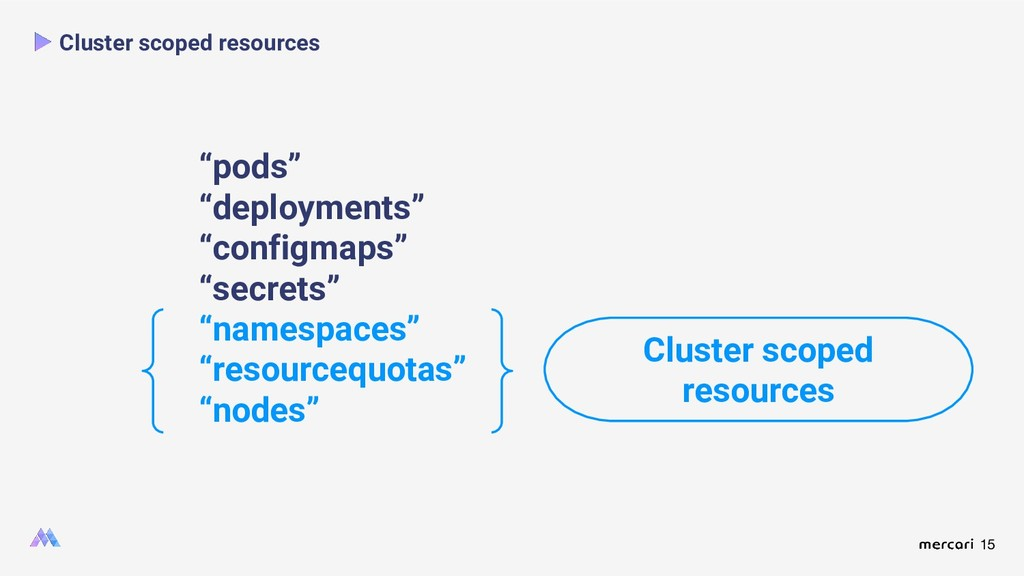 15 Cluster scoped resources Cluster scoped reso...