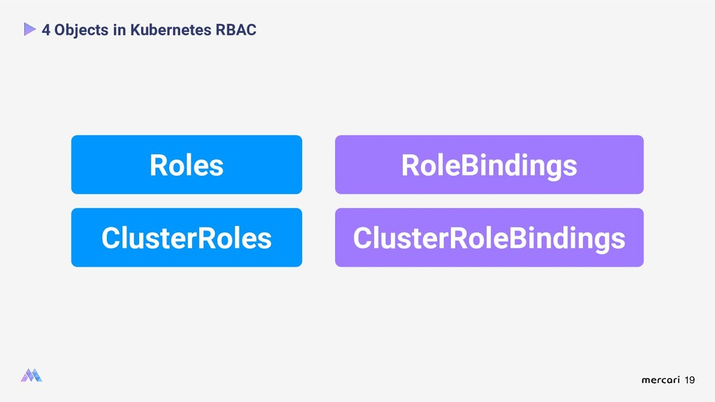 19 4 Objects in Kubernetes RBAC Roles ClusterRo...