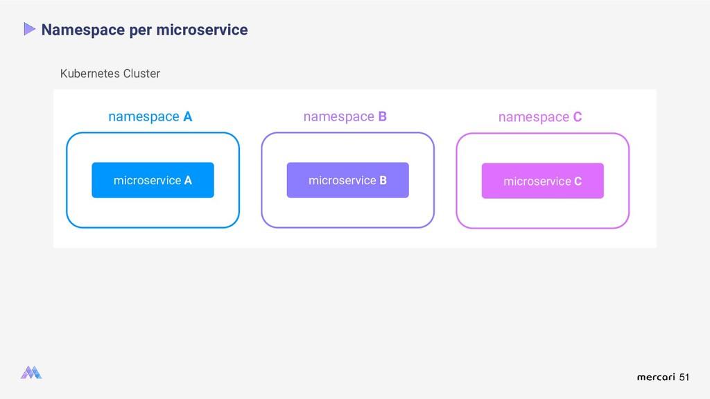 51 Namespace per microservice microservice A mi...