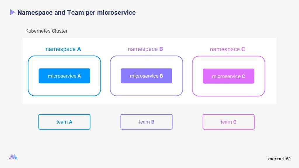 52 Namespace and Team per microservice microser...