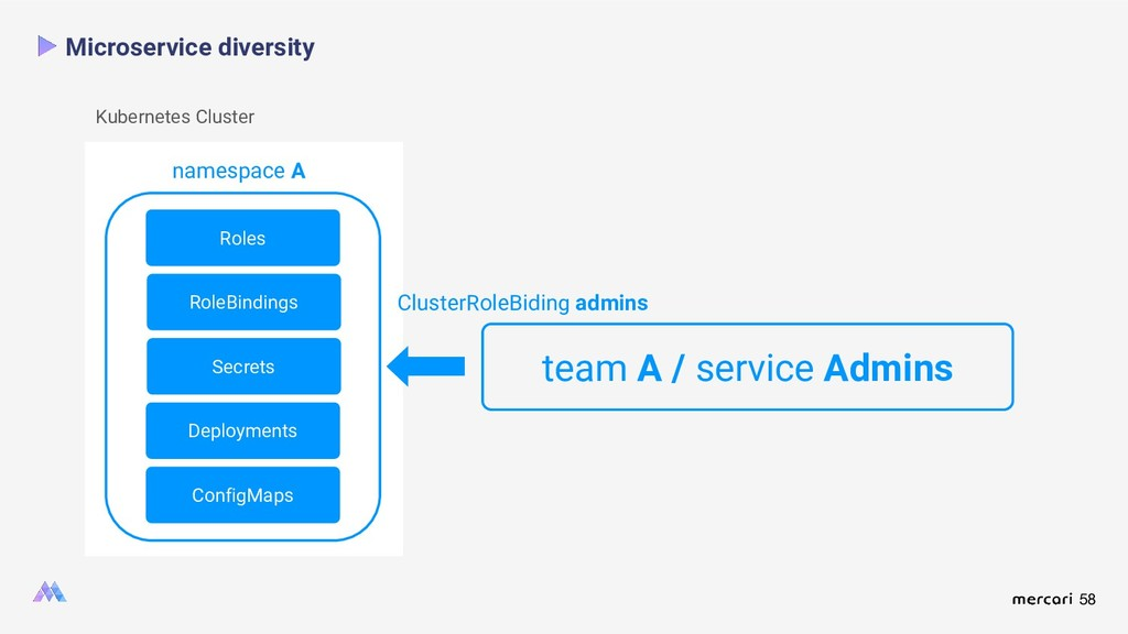 58 Microservice diversity Roles namespace A Kub...