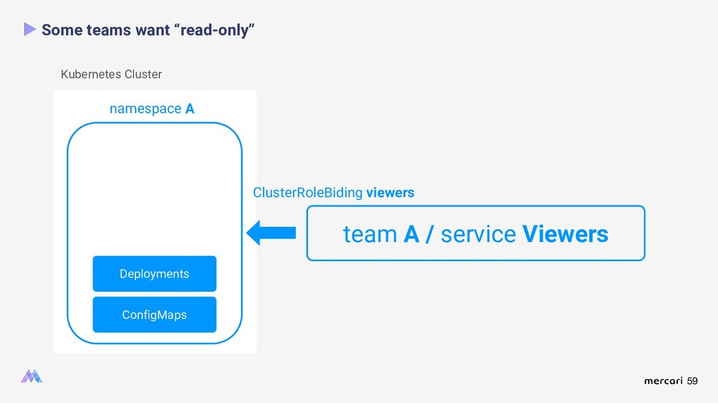 """59 Some teams want """"read-only"""" namespace A Kube..."""