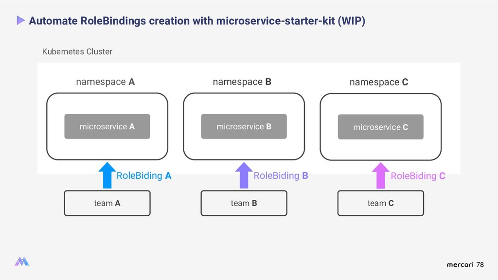 78 Automate RoleBindings creation with microser...