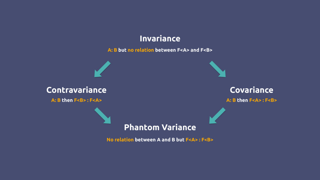 Contravariance Covariance Invariance Phantom Va...