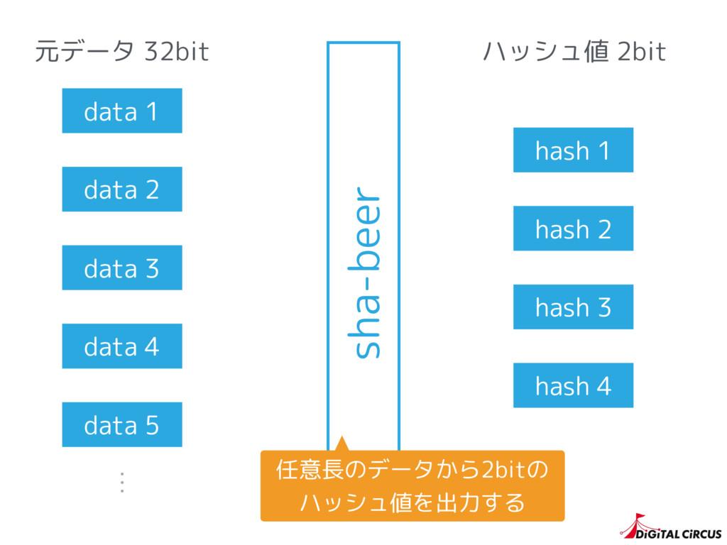 元データ 32bit data 1 data 2 data 3 data 4 data 5 ハ...