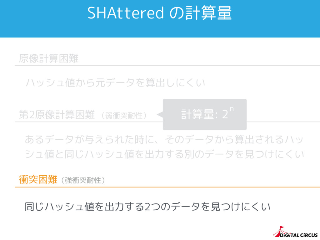 SHAttered の計算量 原像計算困難 ハッシュ値から元データを算出しにくい 第2原像計算...