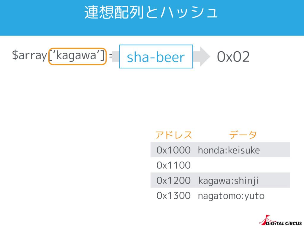 $array['kagawa'] = 'shinji'; 連想配列とハッシュ 0x02 アドレ...