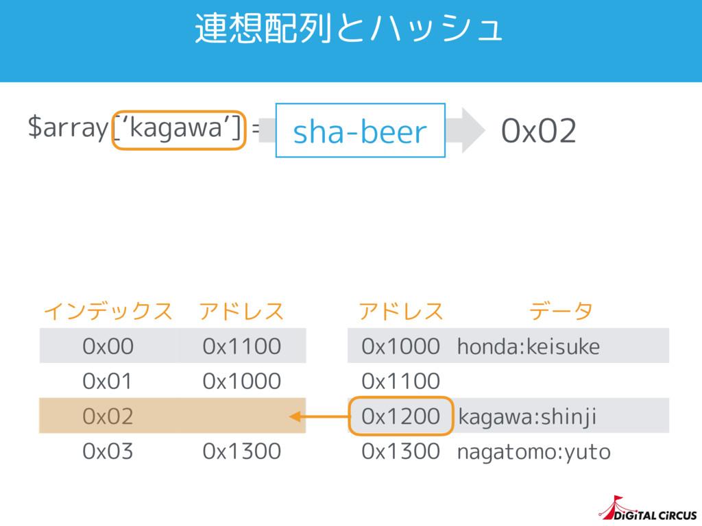 $array['kagawa'] = 'shinji'; インデックス アドレス 0x00 0...