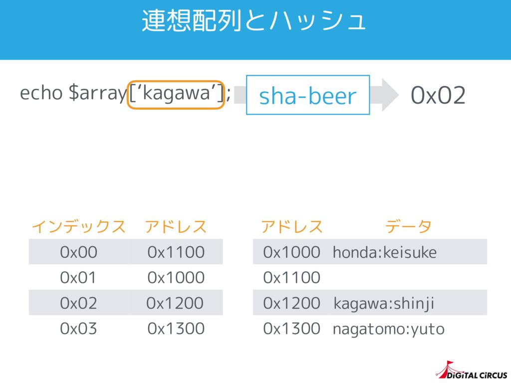 echo $array['kagawa']; インデックス アドレス 0x00 0x1100 ...