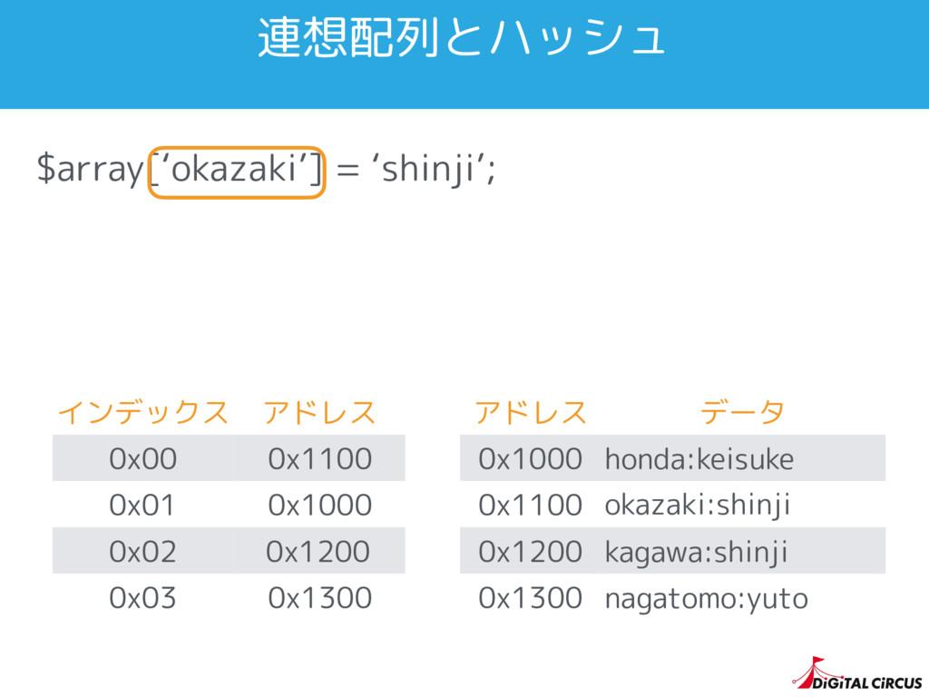 $array['okazaki'] = 'shinji'; インデックス アドレス 0x00 ...