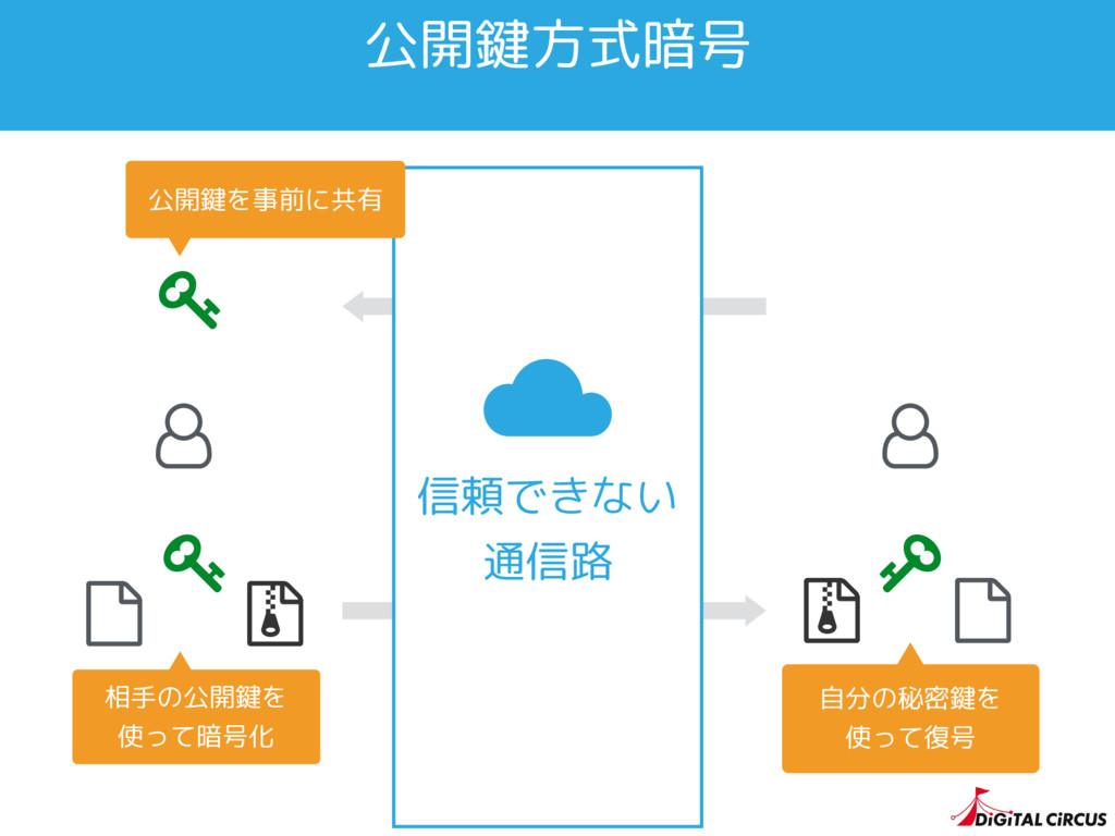 公開鍵方式暗号   ƪ ƪ 信頼できない 通信路 相手の公開鍵を 使って暗号化 自分の秘密...