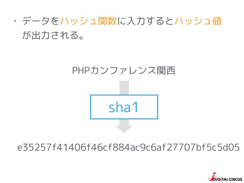 • データをハッシュ関数に入力するとハッシュ値 が出力される。 e35257f41406f46...