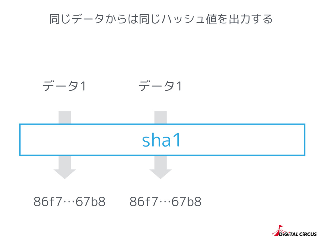 同じデータからは同じハッシュ値を出力する sha1 86f7…67b8 86f7…67b8 デ...