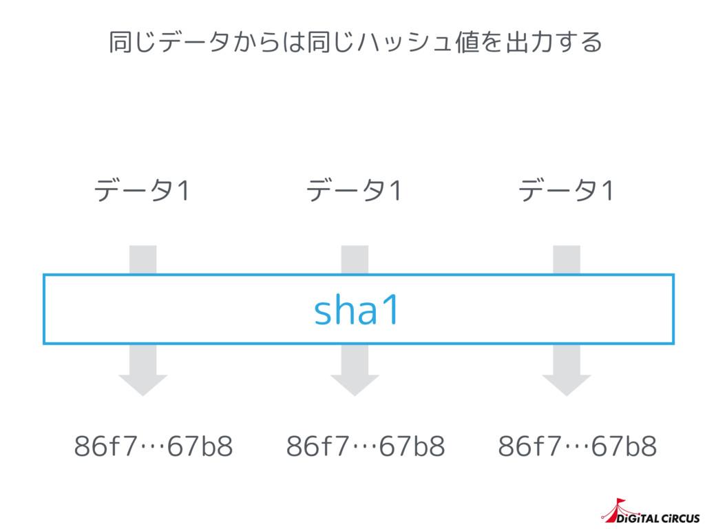 同じデータからは同じハッシュ値を出力する sha1 86f7…67b8 86f7…67b8 8...
