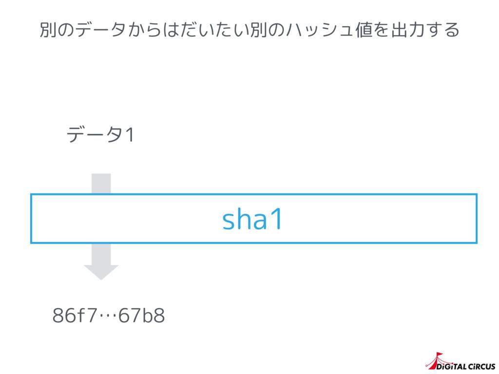 別のデータからはだいたい別のハッシュ値を出力する sha1 86f7…67b8 データ1