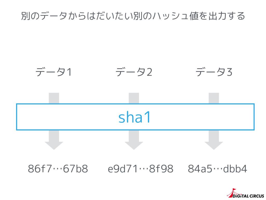 別のデータからはだいたい別のハッシュ値を出力する sha1 86f7…67b8 e9d71…8...