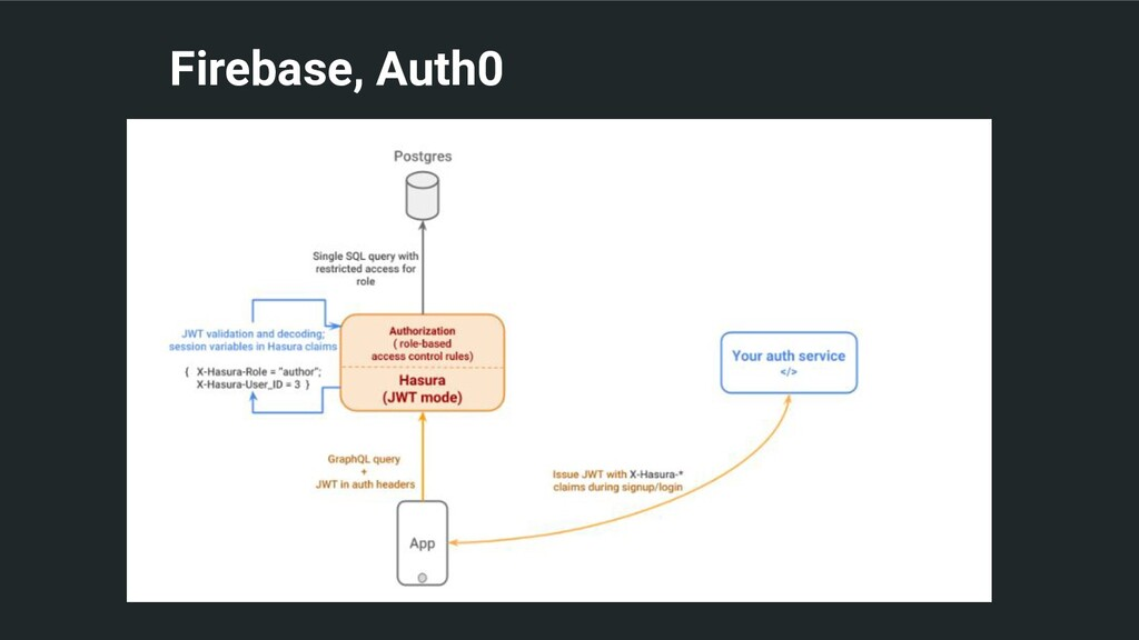 Firebase, Auth0