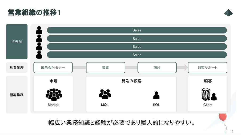 見込み顧客 12 営業組織の推移1 Market MQL SQL 顧客推移 幅広い業務知識と経...