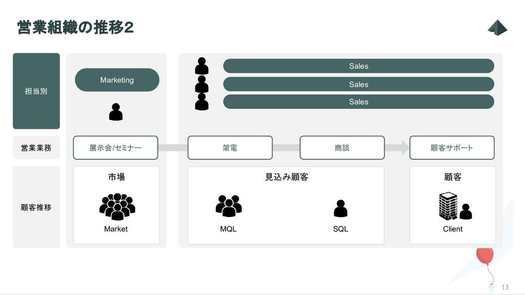Marketing 見込み顧客 13 営業組織の推移2 Market MQL SQL 顧客推移...
