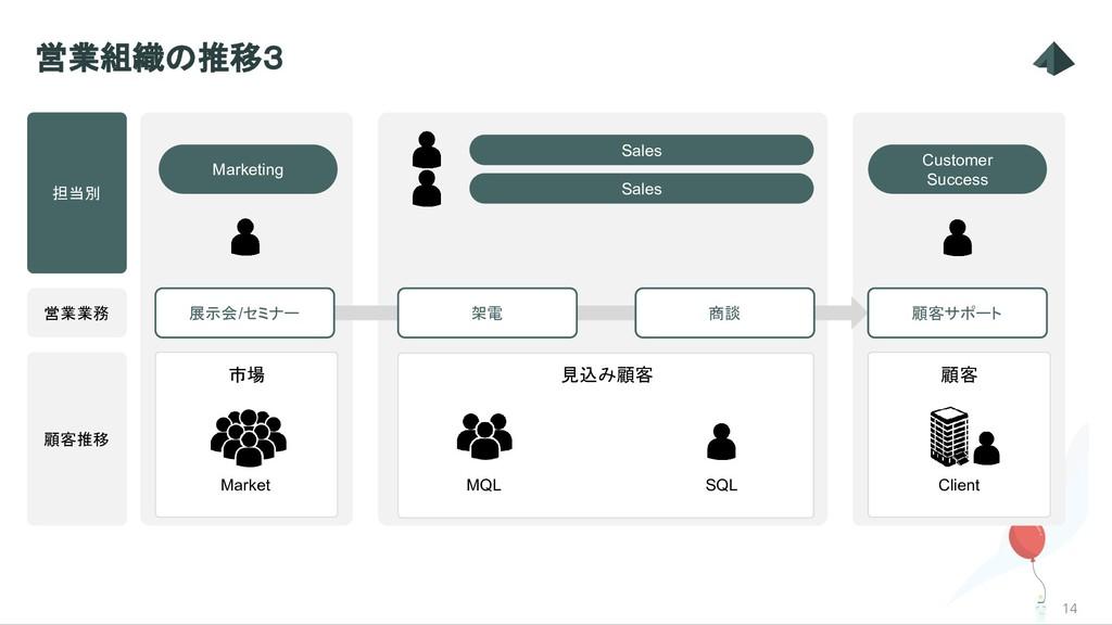 Customer Success Marketing 見込み顧客 14 営業組織の推移3 Ma...