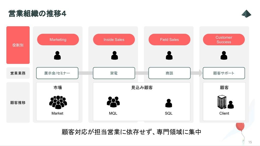 見込み顧客 15 営業組織の推移4 Market MQL SQL 顧客対応が担当営業に依存せず...