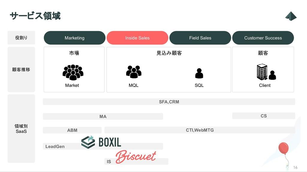 Field Sales Inside Sales 見込み顧客 16 サービス領域 Market...