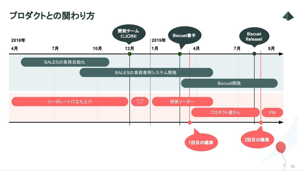 プロダクトとの関わり方 19 2018年 2019年 4月 7月 10月 1月 4月 7月 B...