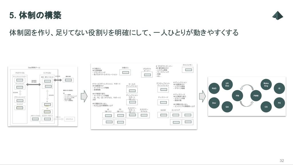 5. 体制の構築 体制図を作り、足りてない役割りを明確にして、一人ひとりが動きやすくする 32