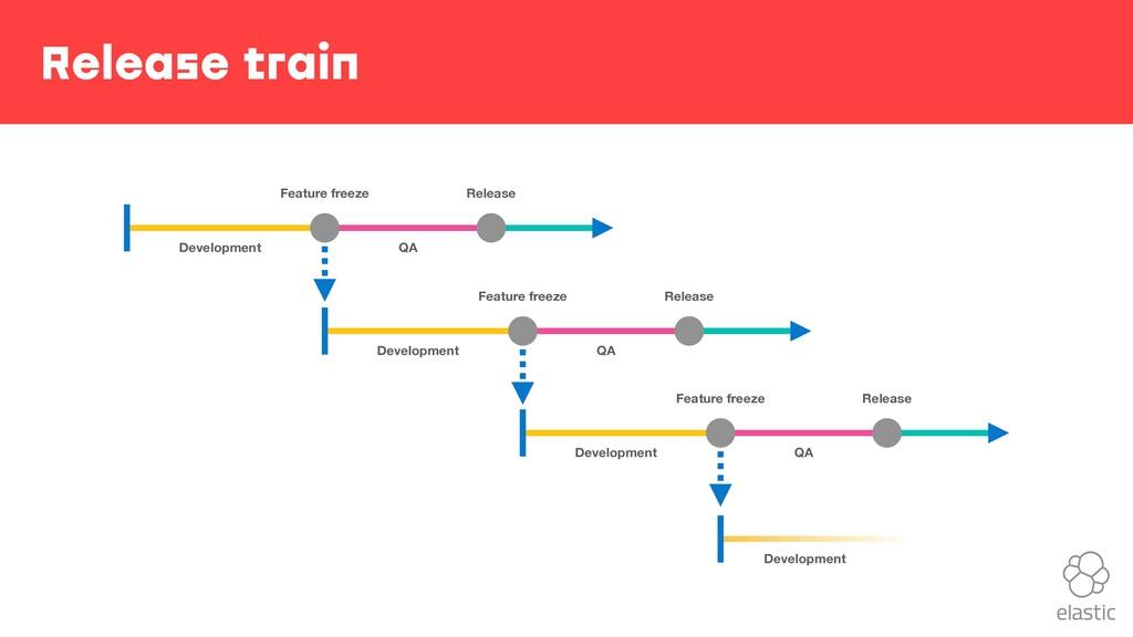 Release train Development QA Release Feature fr...