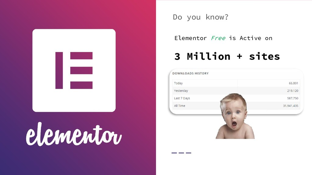 Do you know? Elementor Free is Active on 3 Mill...