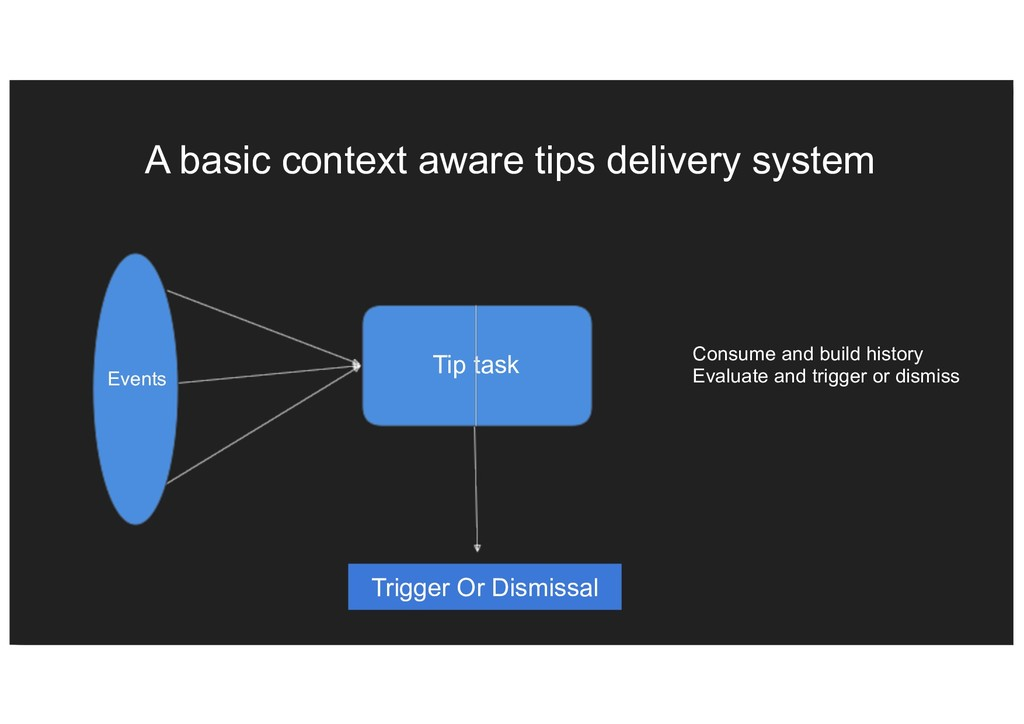 A basic context aware tips delivery system Tip ...