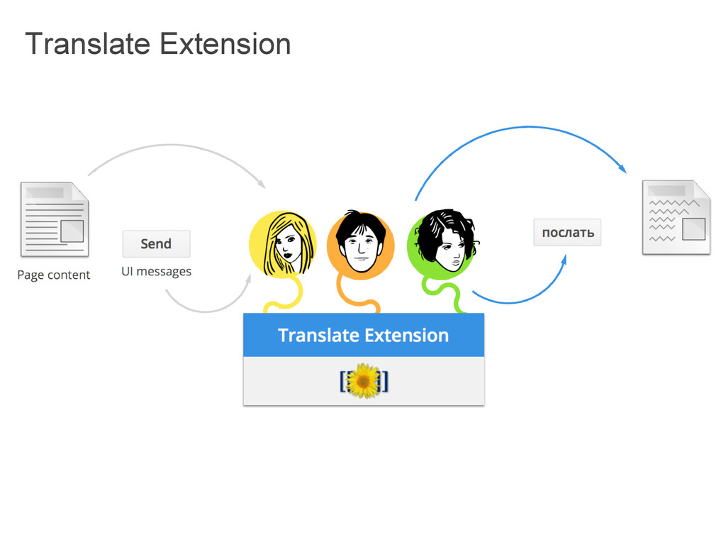 Translate Extension
