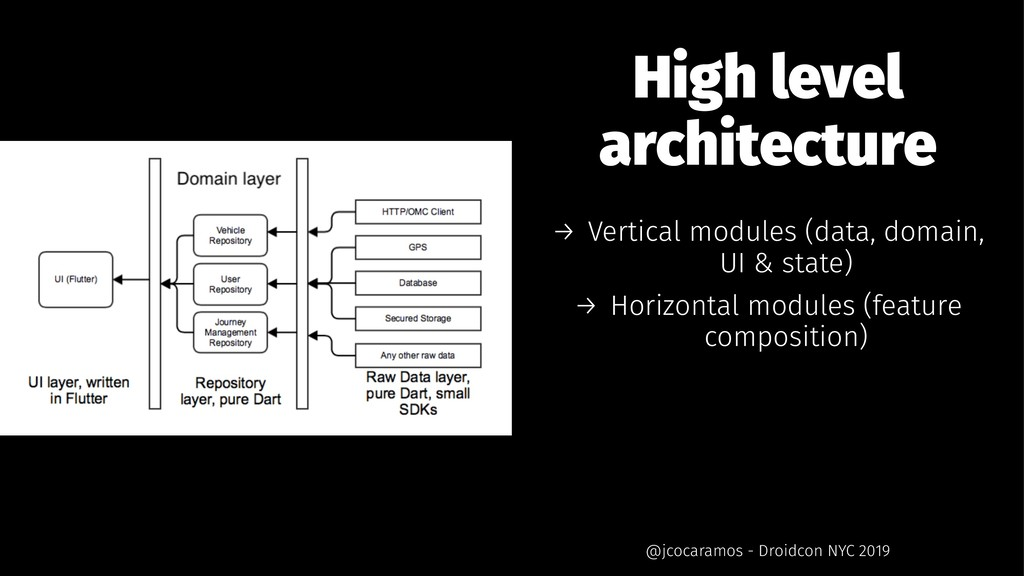 High level architecture → Vertical modules (dat...