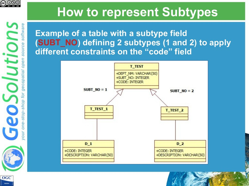 How to represent Subtypes Example of a table wi...