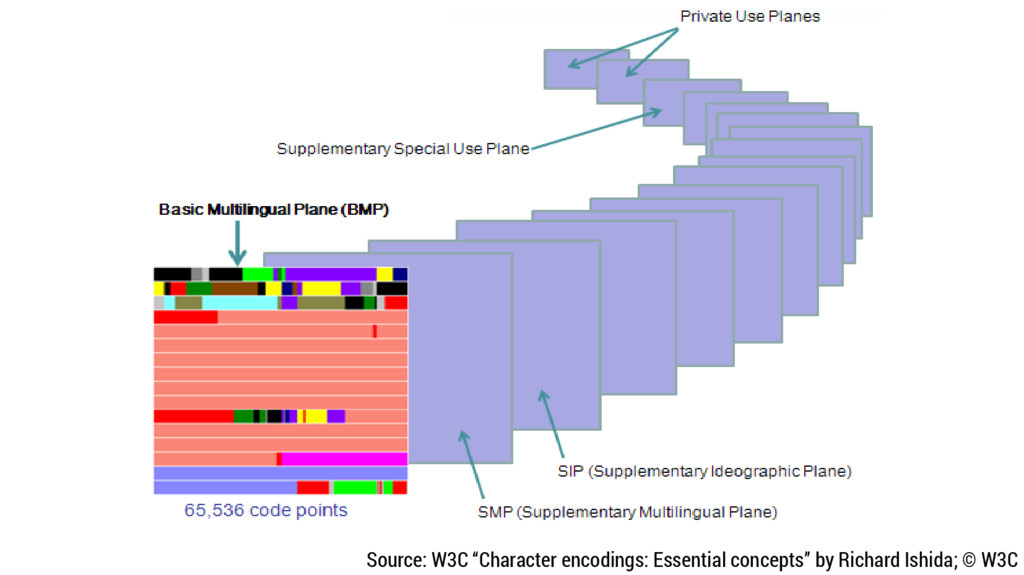"Source: W3C ""Character encodings: Essential con..."