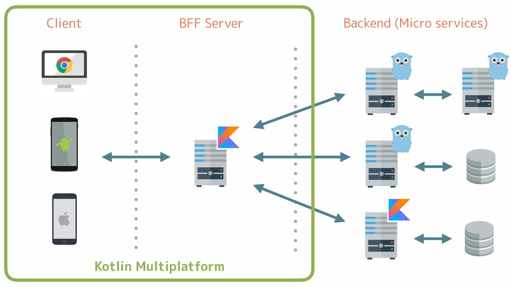 Backend (Micro services) BFF Server Client Kotl...