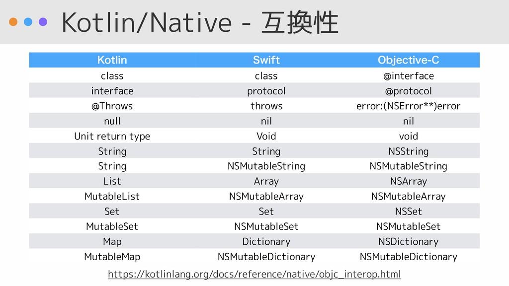 Kotlin/Native - 互換性 ,PUMJO 4XJGU 0CKFDUJWF$ cl...
