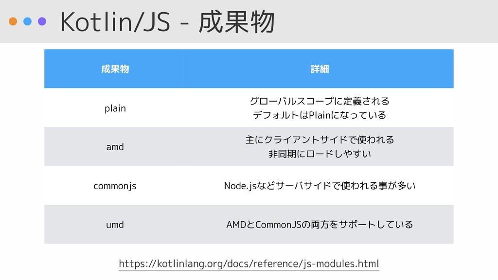 Kotlin/JS - 成果物 成果物 詳細 plain グローバルスコープに定義される デ...