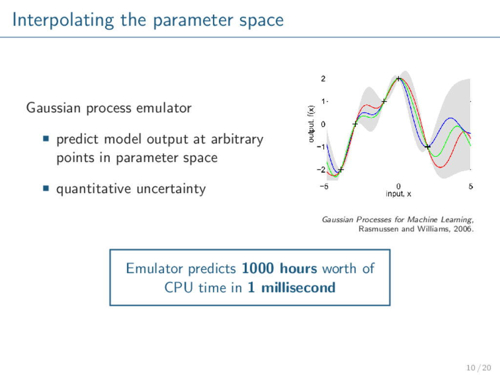Interpolating the parameter space Gaussian proc...