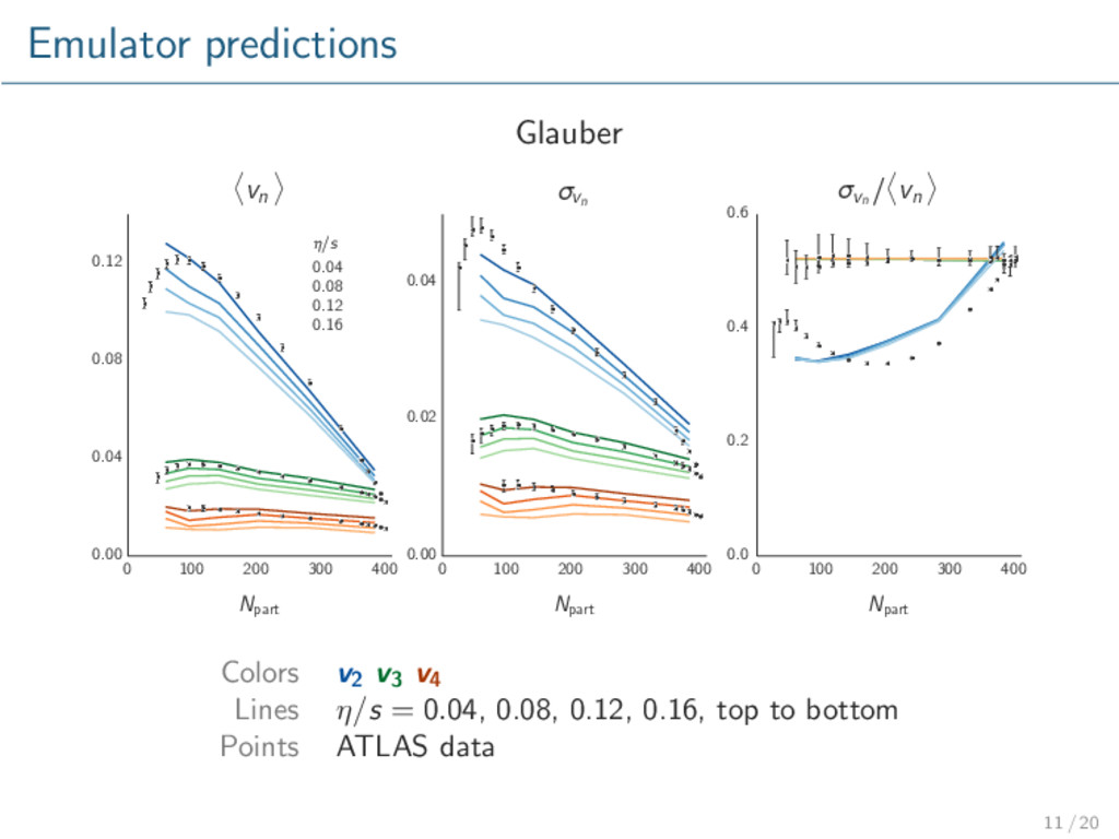 Emulator predictions Glauber 0 100 200 300 400 ...